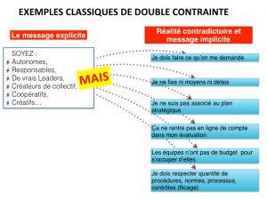 0.autonomie et double contrainte (Tonnelé).001